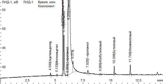 Рис. Пример хроматограммы образца самогона. Кристалл 2000М
